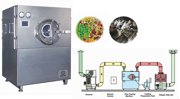 TGB Series High Efficiency Film Coating Machine