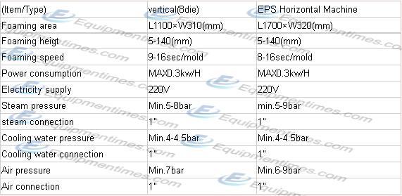 EPS Горизонтальная машина