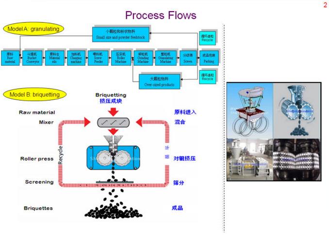 Fertilizer double roller granulator operating principle